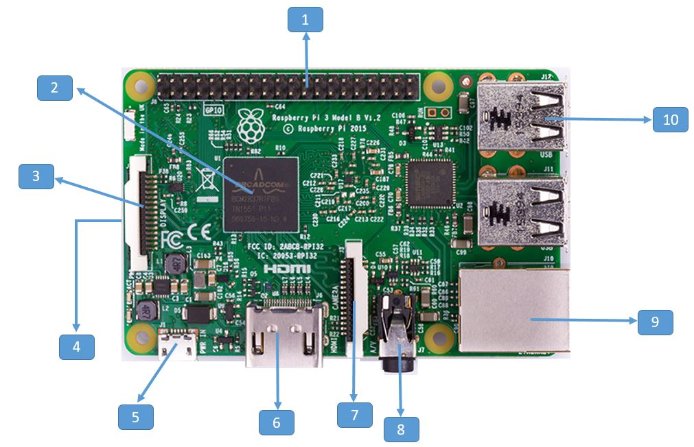 raspberry pi 3-board